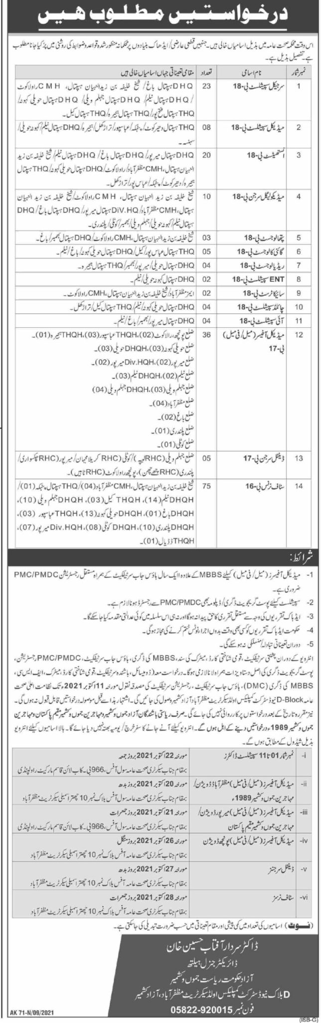 New Government Jobs 2021 At Health Department AJK