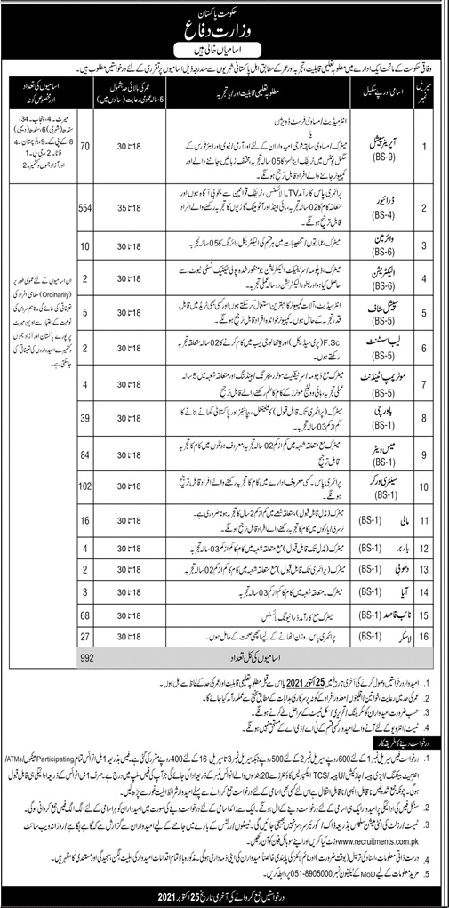Govt Jobs in Pakistan 2021 At Ministry of Defence MOD